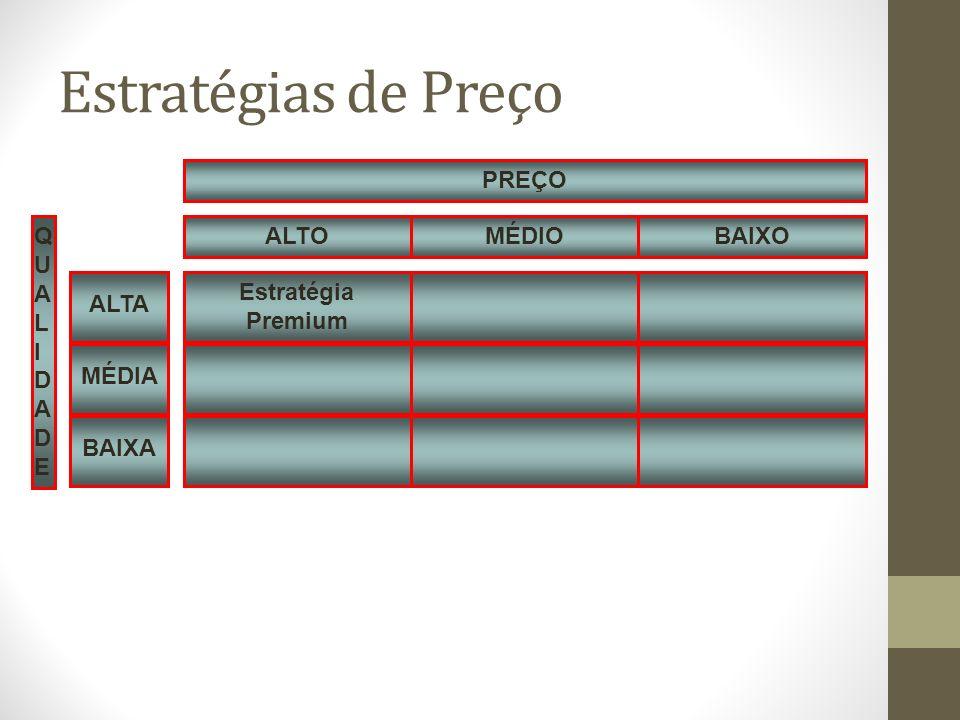 Estratégias de Preço Estratégia Premium QUALIDADE MÉDIO BAIXO ALTO