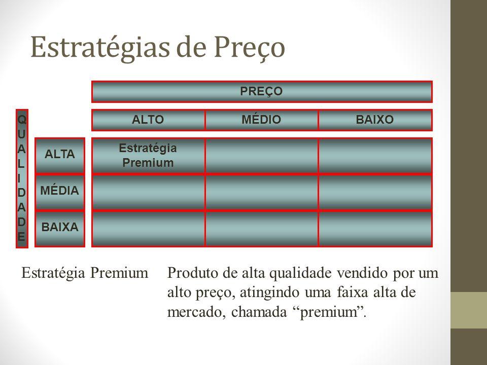 Estratégias de Preço Estratégia Premium. QUALIDADE. MÉDIO. BAIXO. ALTO. PREÇO. MÉDIA. ALTA. BAIXA.