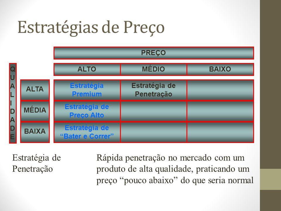 Estratégias de Preço Estratégia Premium. QUALIDADE. Estratégia de Preço Alto. Estratégia de Bater e Correr