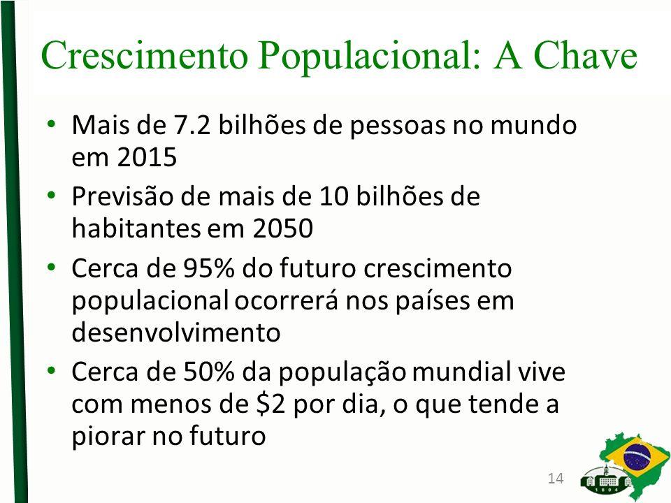 Crescimento Populacional: A Chave