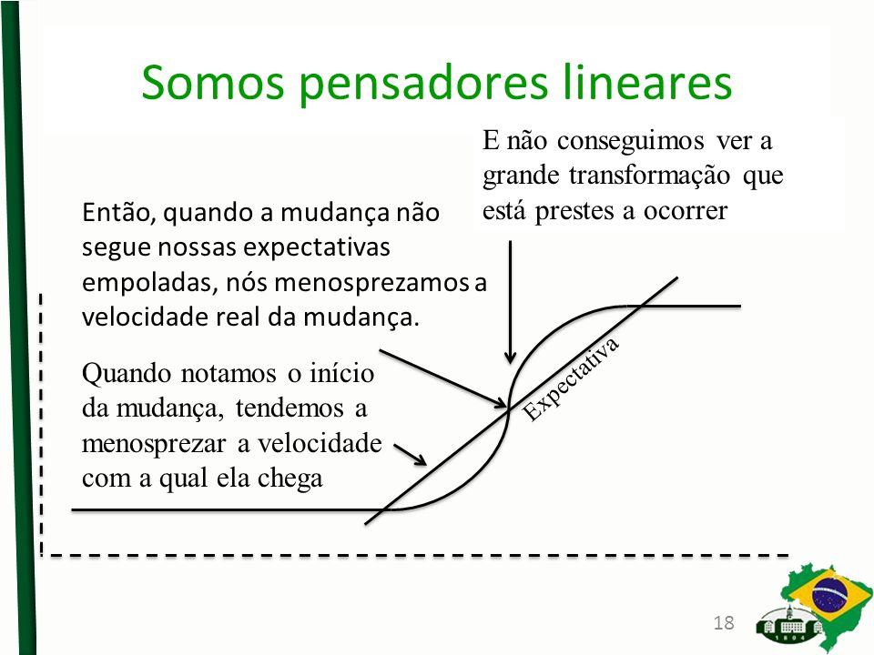 Somos pensadores lineares
