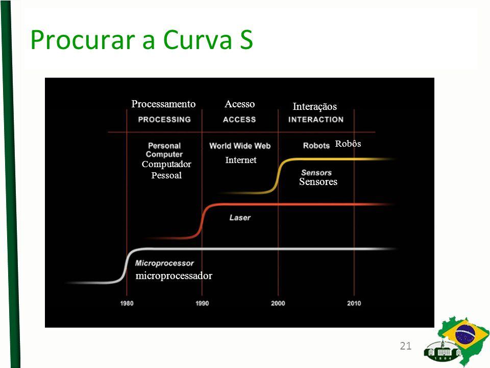 Procurar a Curva S Processamento Acesso Interaçãos Sensores