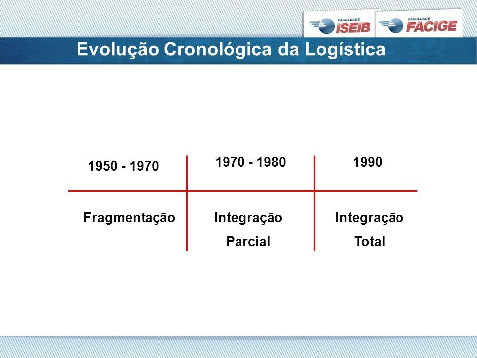 Evolução Cronológica da Logística