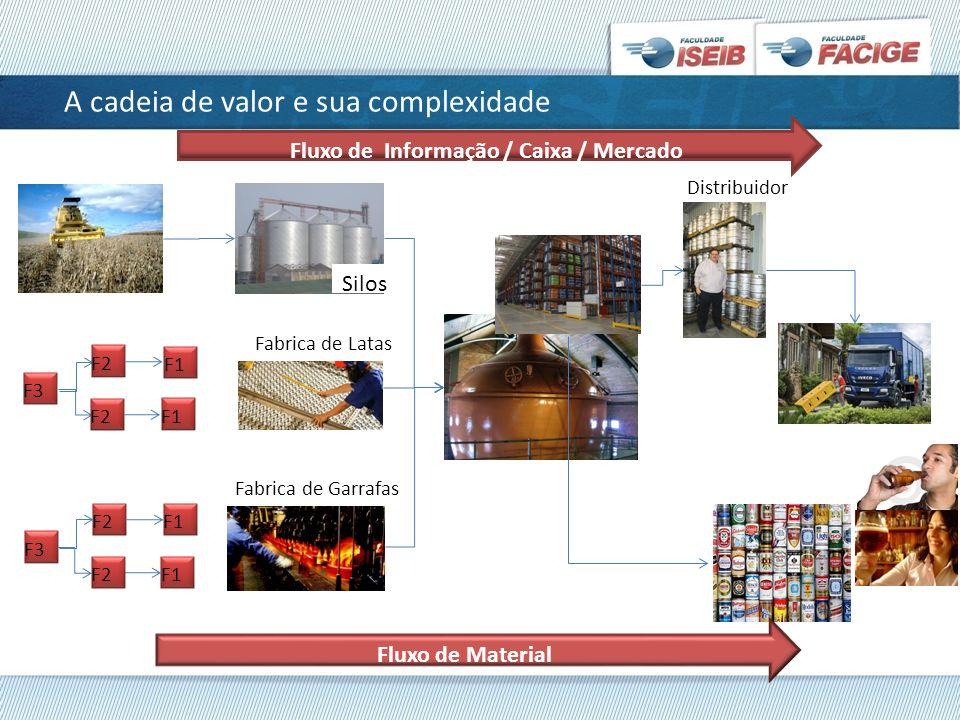 Fluxo de Informação / Caixa / Mercado