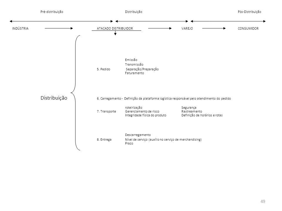 Pré-distribuição Distribuição Pós-Distribuição