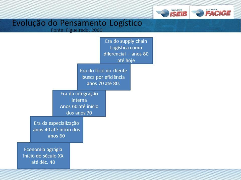 Evolução do Pensamento Logístico Fonte: Figueiredo, 2000.