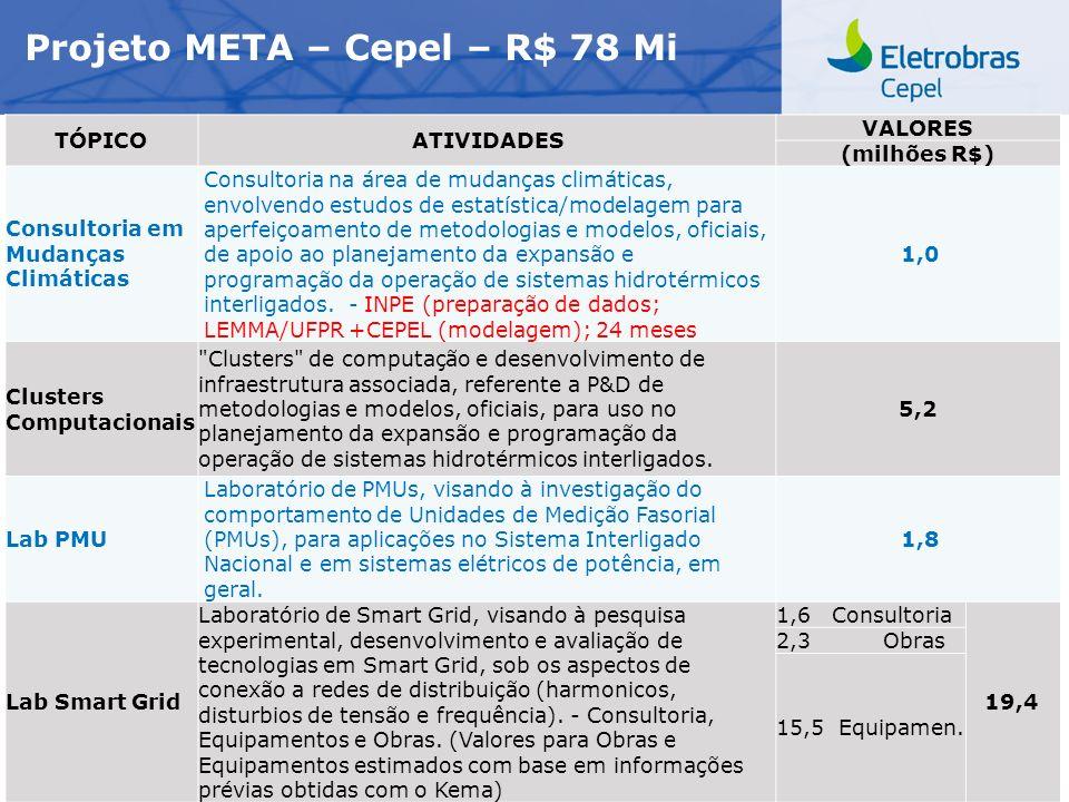 Projeto META – Cepel – R$ 78 Mi