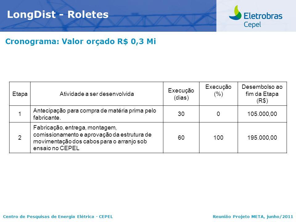 LongDist - Roletes Cronograma: Valor orçado R$ 0,3 Mi Etapa
