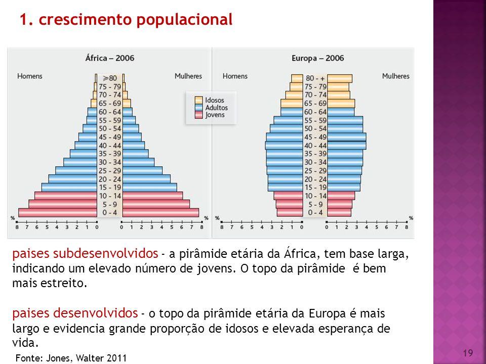 1. crescimento populacional