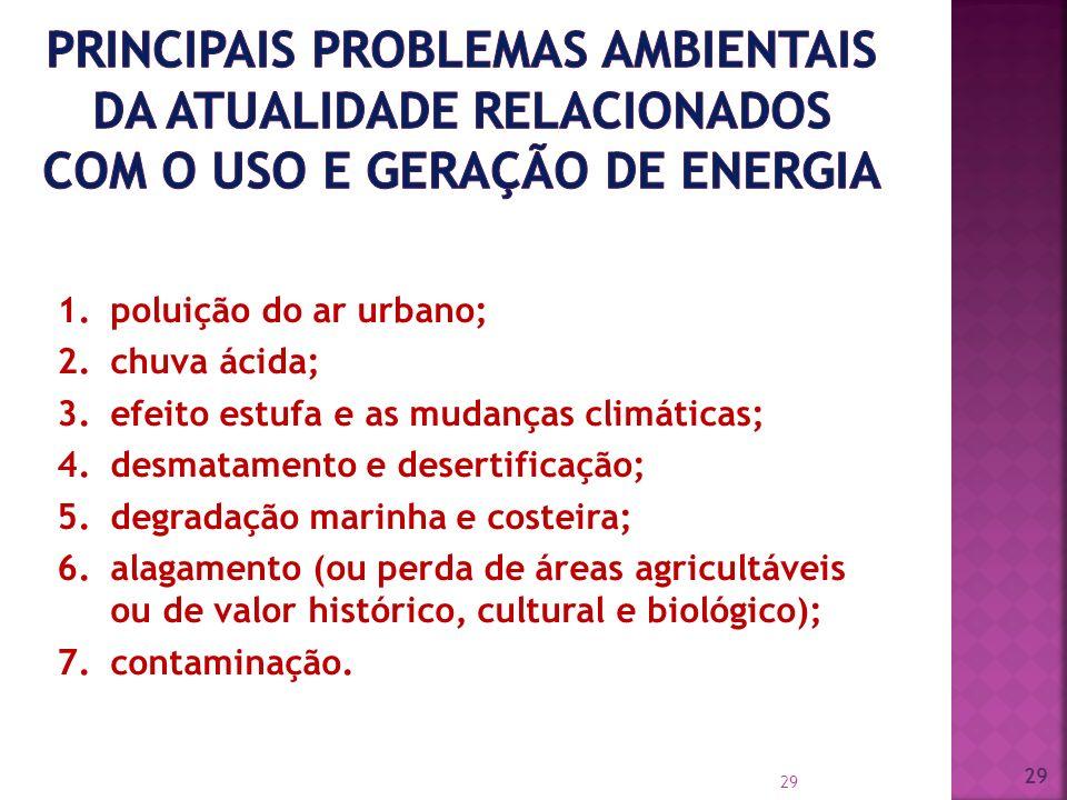 PRINCIPAIS PROBLEMAS AMBIENTAIS da atualidade relacionados com o uso e geração de energia