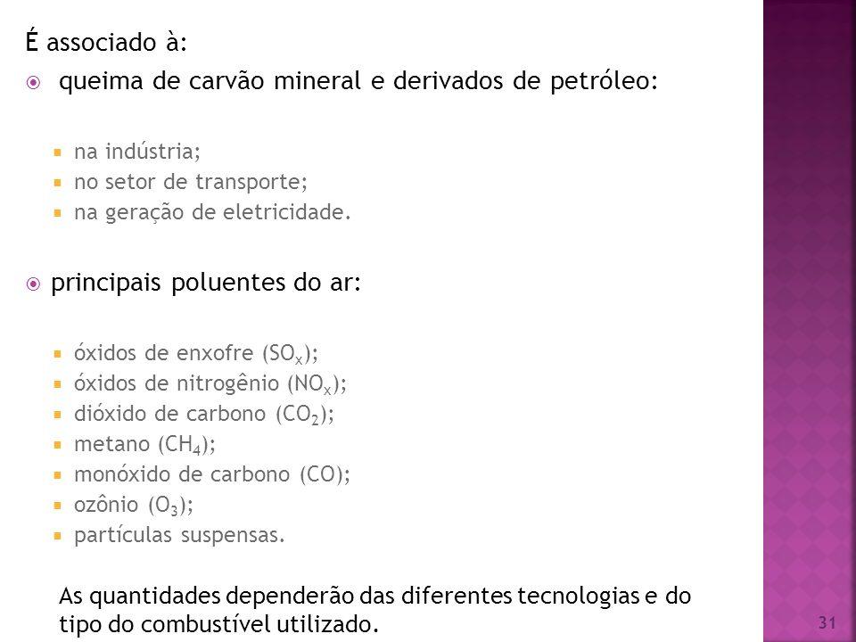 queima de carvão mineral e derivados de petróleo: