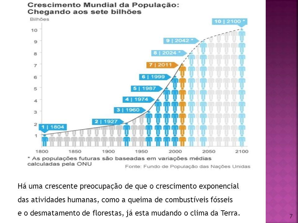 Há uma crescente preocupação de que o crescimento exponencial das atividades humanas, como a queima de combustíveis fósseis