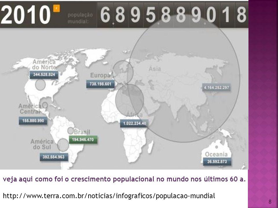 veja aqui como foi o crescimento populacional no mundo nos últimos 60 a.