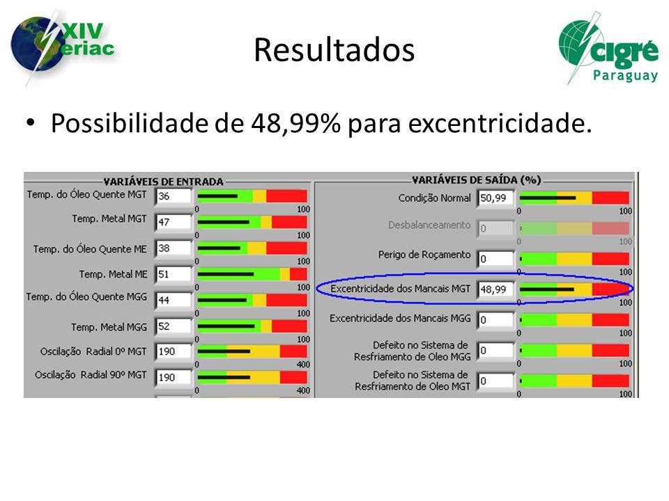 Resultados Possibilidade de 48,99% para excentricidade.