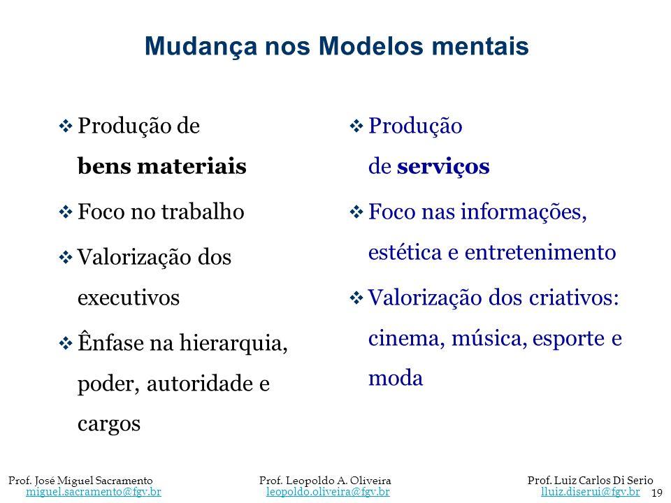 Mudança nos Modelos mentais