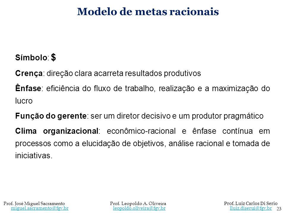 Modelo de metas racionais