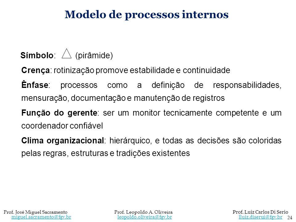 Modelo de processos internos