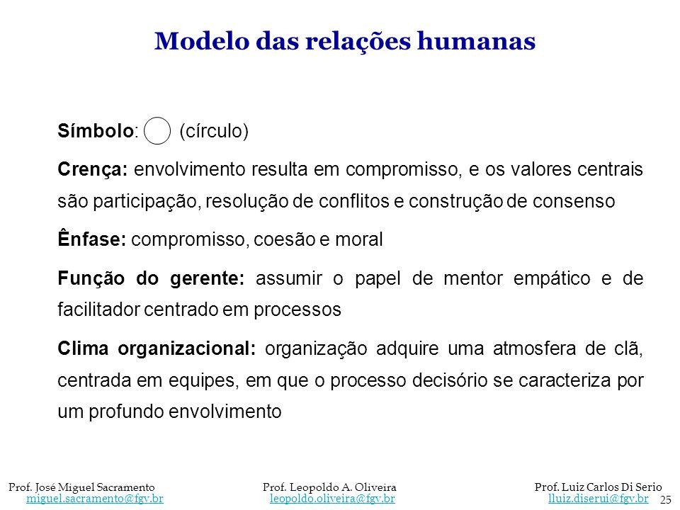 Modelo das relações humanas