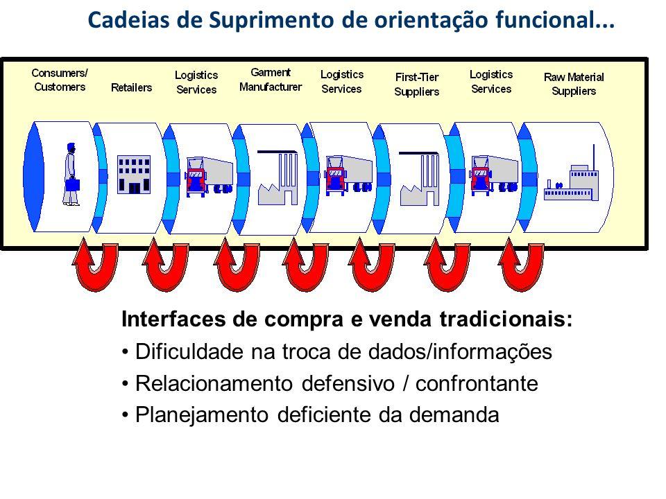 Cadeias de Suprimento de orientação funcional...