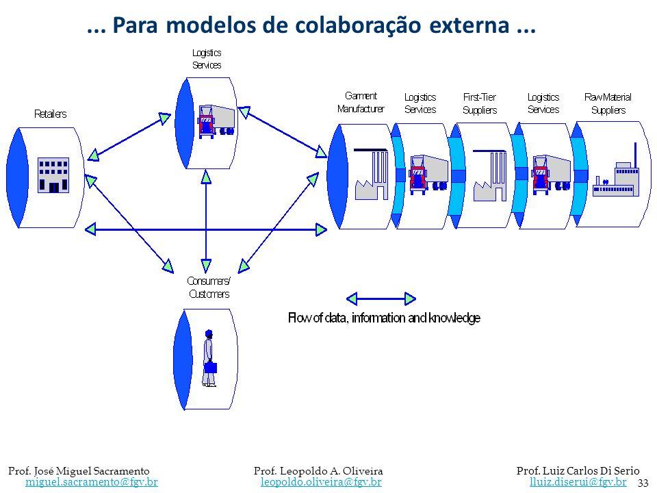 ... Para modelos de colaboração externa ...