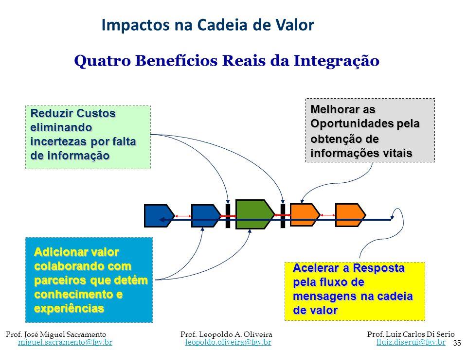 Impactos na Cadeia de Valor