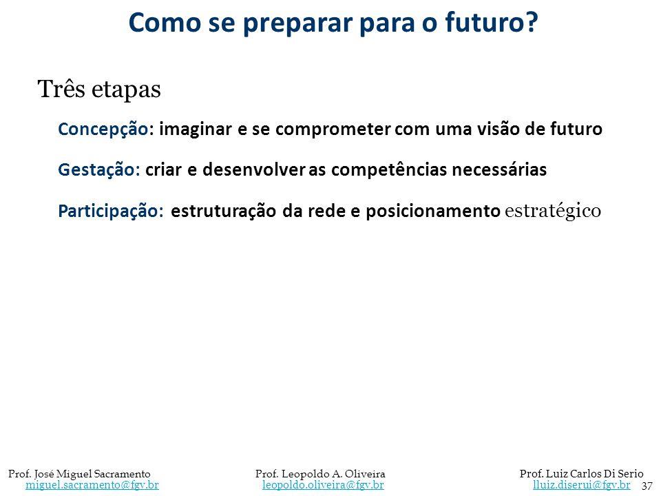 Como se preparar para o futuro