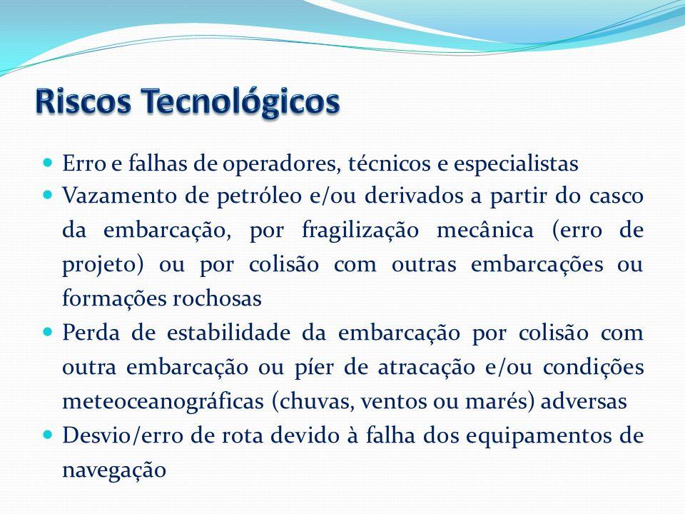 Riscos Tecnológicos Erro e falhas de operadores, técnicos e especialistas.