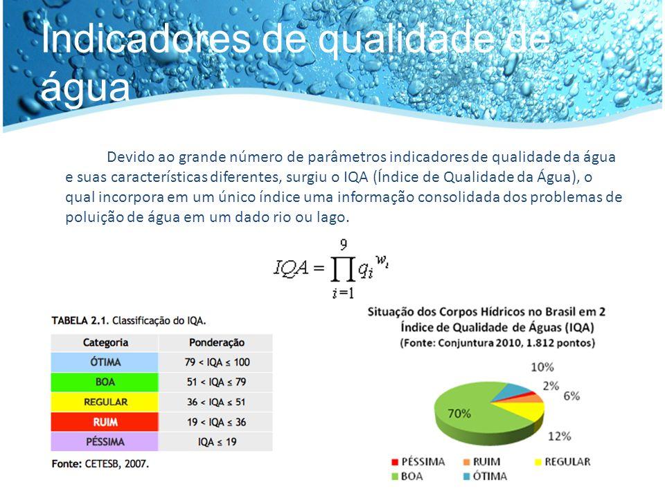 Indicadores de qualidade de água