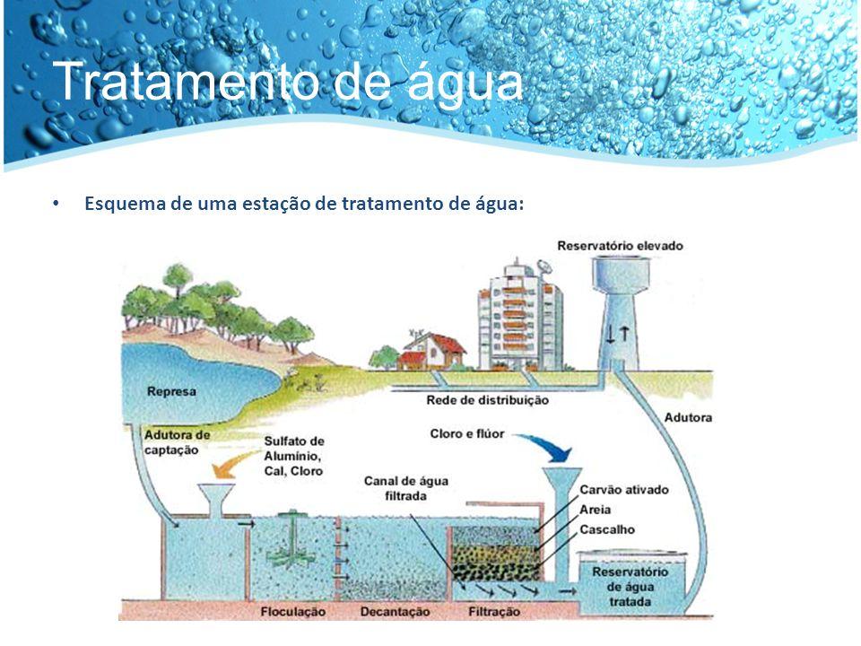 Tratamento de água Esquema de uma estação de tratamento de água: