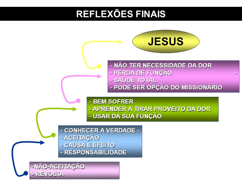 JESUS REFLEXÕES FINAIS