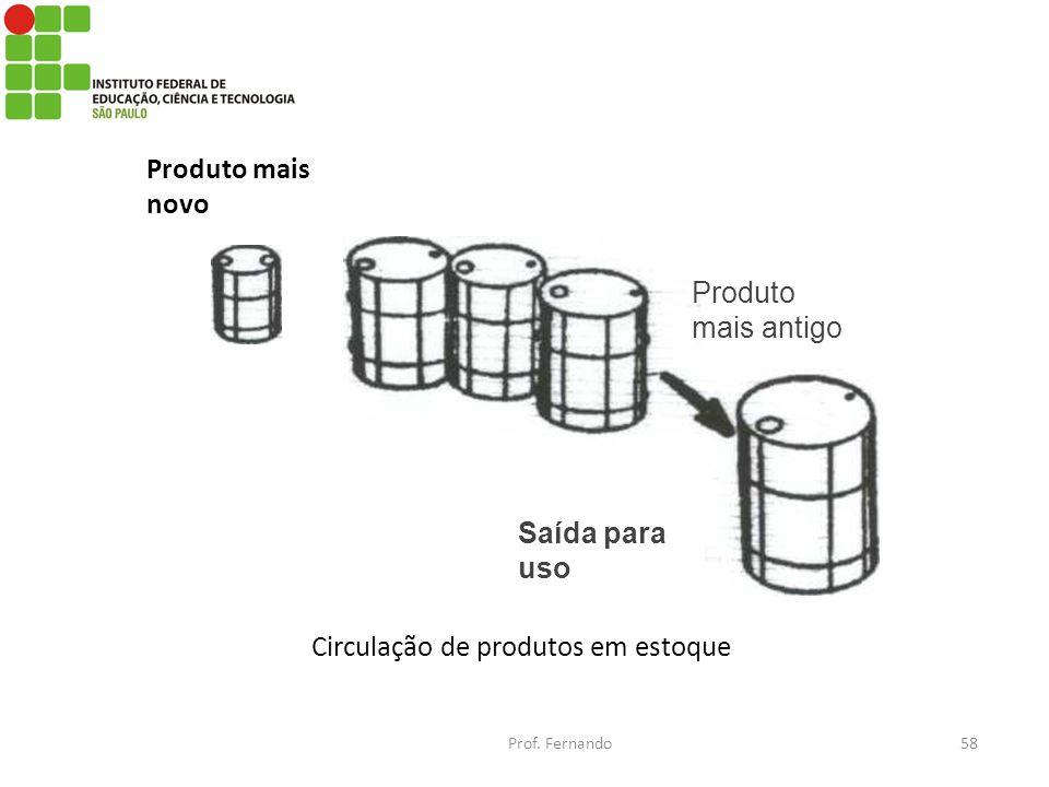 Circulação de produtos em estoque