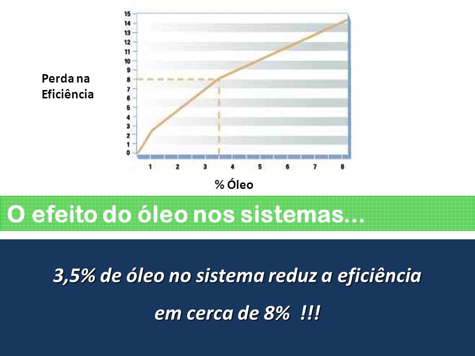 O efeito do óleo nos sistemas...