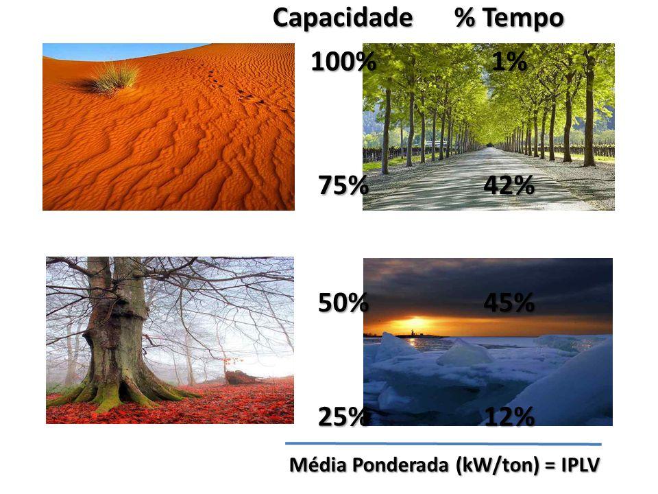 Média Ponderada (kW/ton) = IPLV