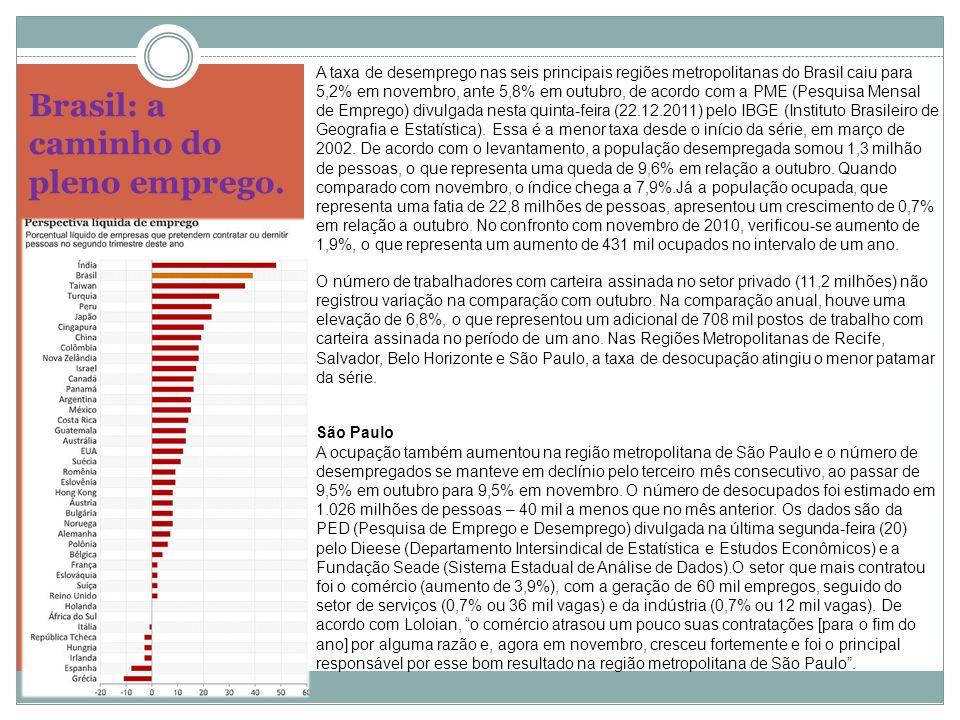 Brasil: a caminho do pleno emprego.