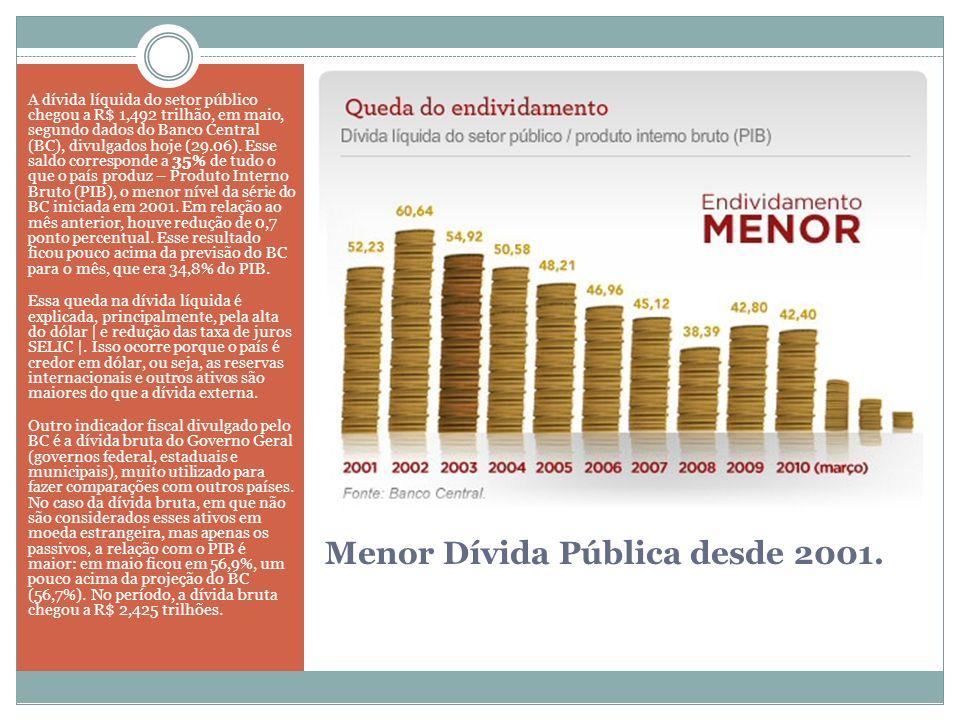 Menor Dívida Pública desde 2001.