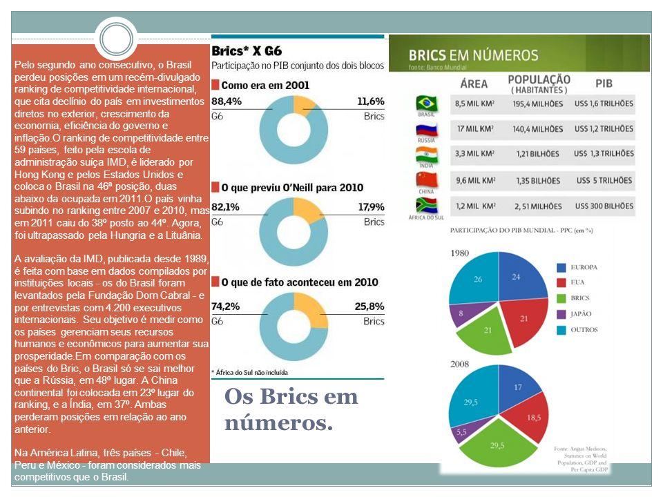 Pelo segundo ano consecutivo, o Brasil perdeu posições em um recém-divulgado ranking de competitividade internacional, que cita declínio do país em investimentos diretos no exterior, crescimento da economia, eficiência do governo e inflação.O ranking de competitividade entre 59 países, feito pela escola de administração suíça IMD, é liderado por Hong Kong e pelos Estados Unidos e coloca o Brasil na 46ª posição, duas abaixo da ocupada em 2011.O país vinha subindo no ranking entre 2007 e 2010, mas em 2011 caiu do 38º posto ao 44º. Agora, foi ultrapassado pela Hungria e a Lituânia.