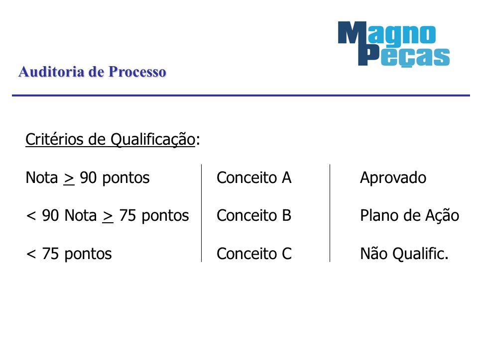 Auditoria de Processo Critérios de Qualificação: Nota > 90 pontos Conceito A Aprovado. < 90 Nota > 75 pontos Conceito B Plano de Ação.
