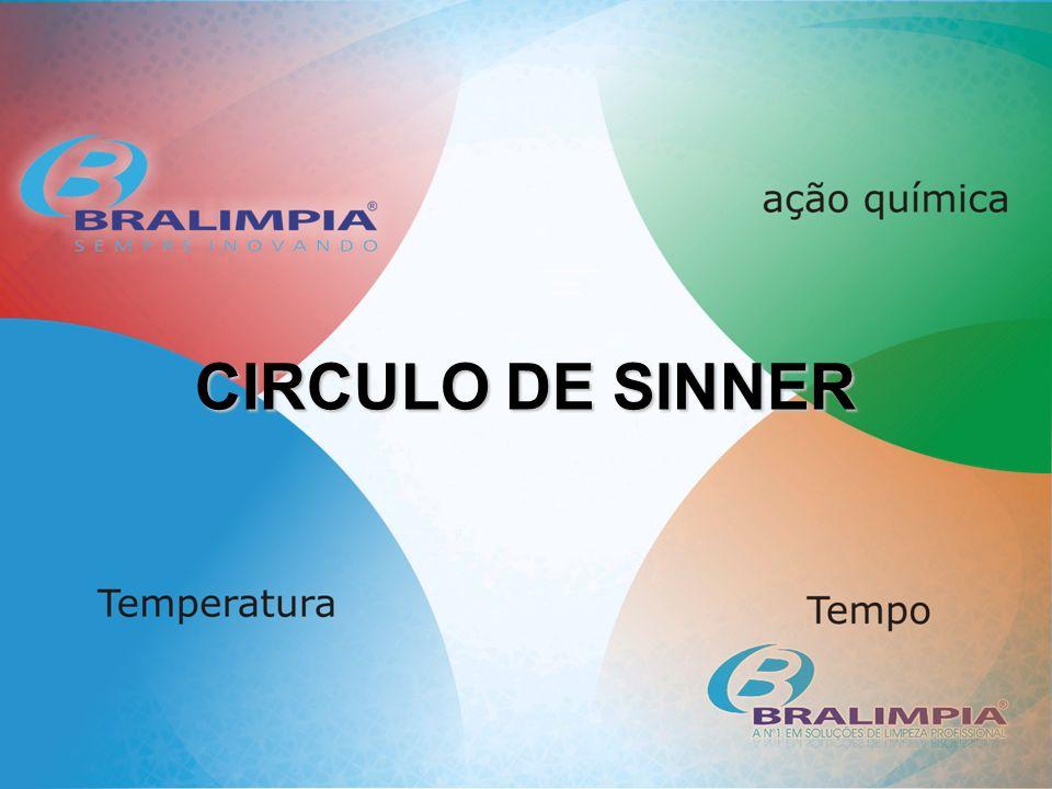 CIRCULO DE SINNER