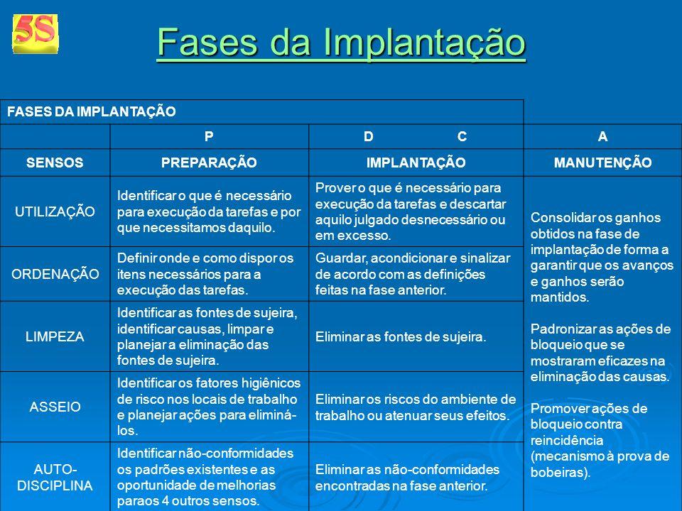 Fases da Implantação FASES DA IMPLANTAÇÃO P D C A SENSOS PREPARAÇÃO