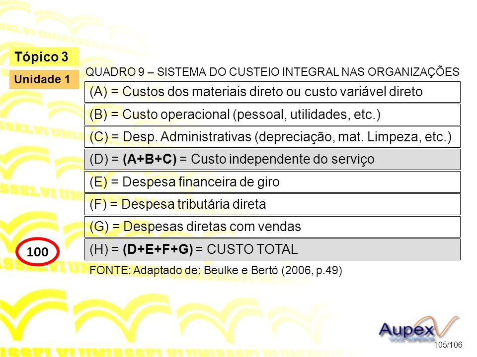 Tópico 3 QUADRO 9 – SISTEMA DO CUSTEIO INTEGRAL NAS ORGANIZAÇÕES. Unidade 1. (A) = Custos dos materiais direto ou custo variável direto.