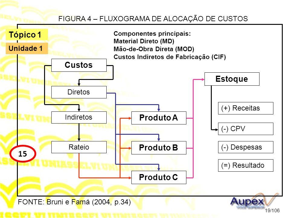 FIGURA 4 – FLUXOGRAMA DE ALOCAÇÃO DE CUSTOS