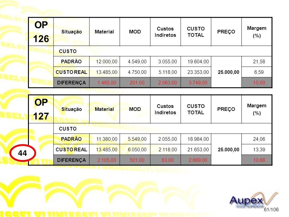 OP 126 OP 127 44 Situação Material MOD Custos Indiretos CUSTO TOTAL