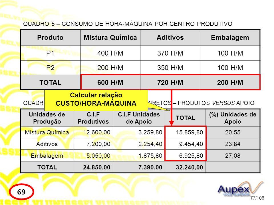 Calcular relação CUSTO/HORA-MÁQUINA