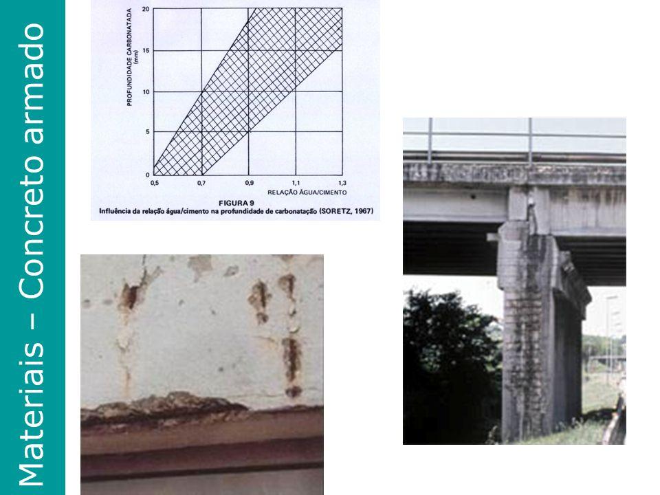 Materiais – Concreto armado