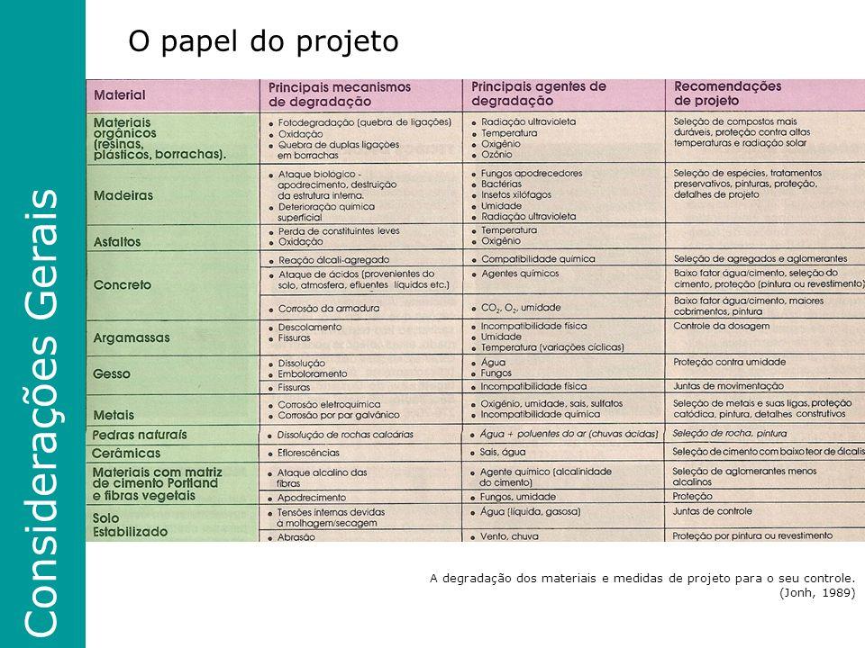Considerações Gerais O papel do projeto
