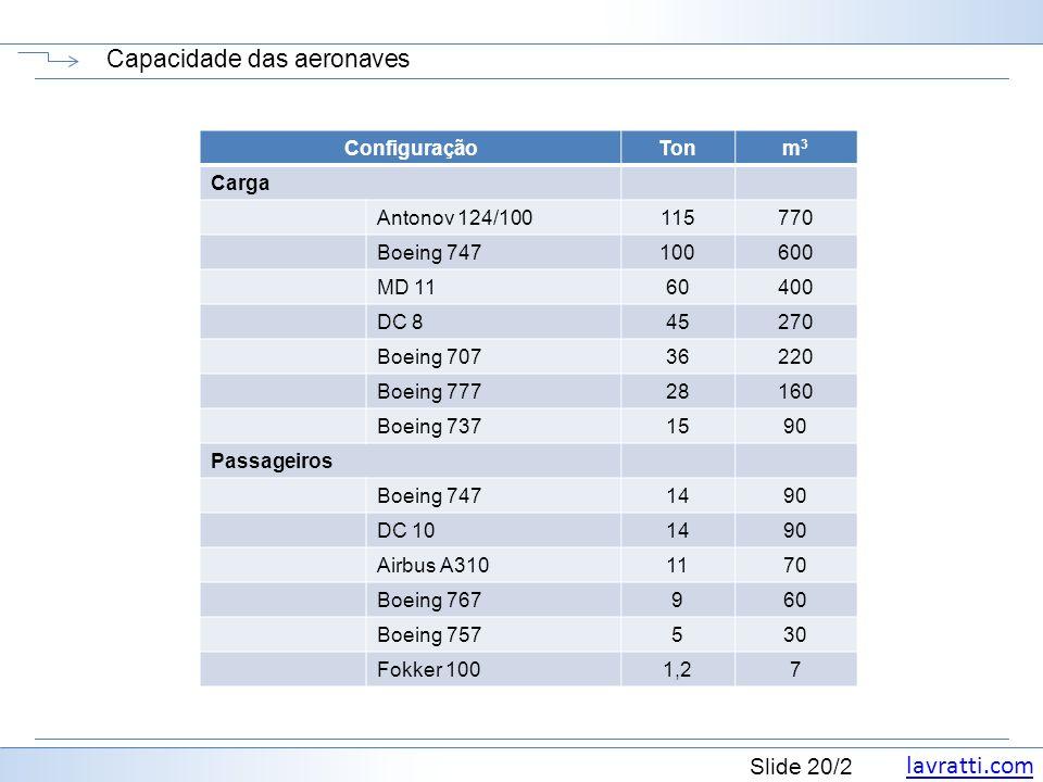 Capacidade das aeronaves