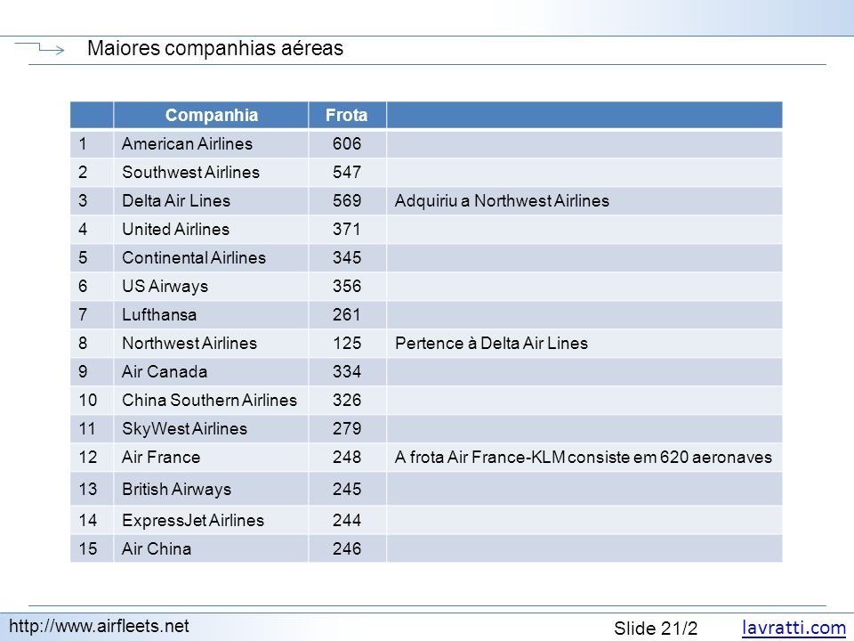 Maiores companhias aéreas