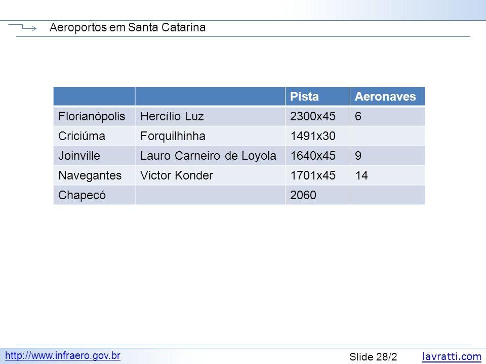 Aeroportos em Santa Catarina
