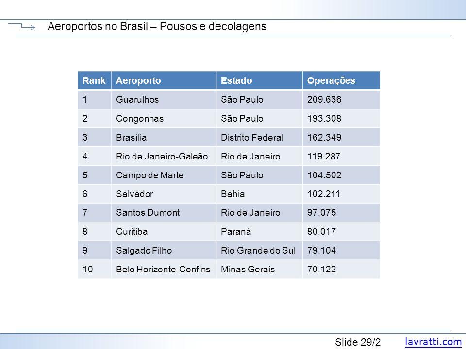 Aeroportos no Brasil – Pousos e decolagens