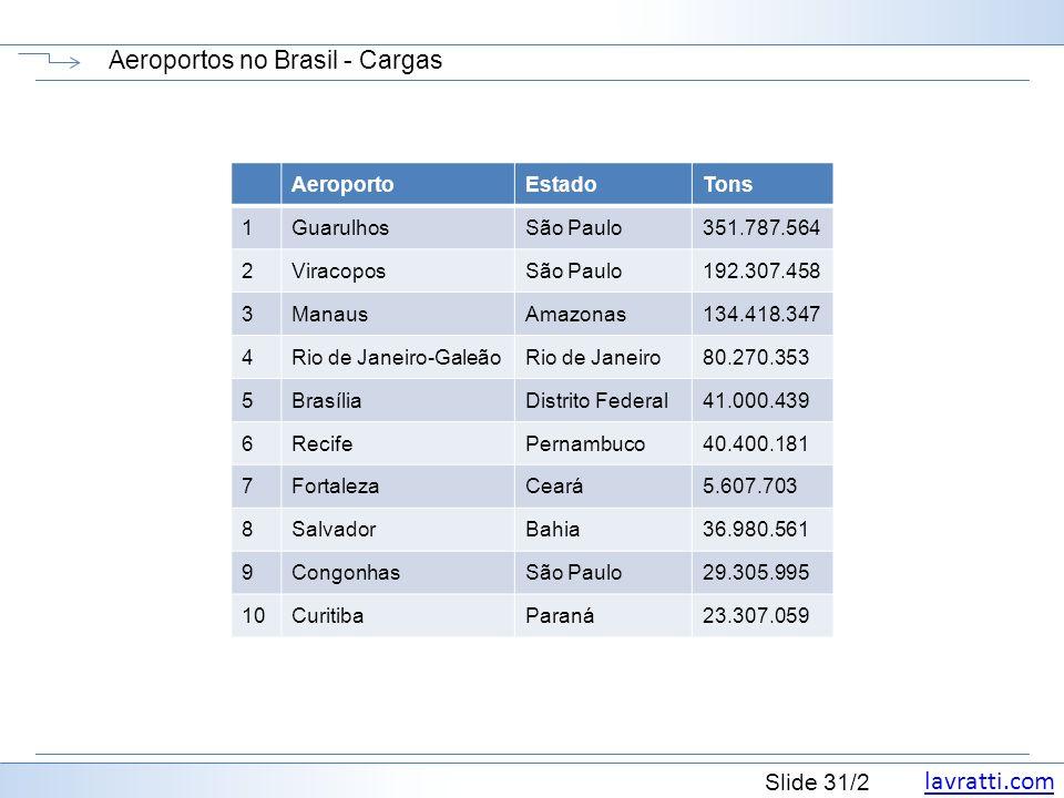 Aeroportos no Brasil - Cargas